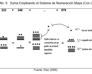 ARITMÉTICA MAYA E IDENTIDAD NACIONAL por Ruy Díaz Díaz, PhD.